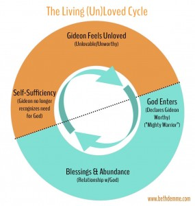 Living-Unloved-Cycle-Gideon