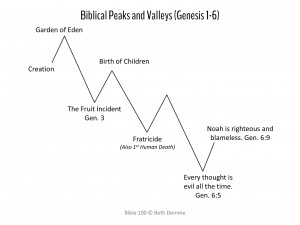 Biblical Peaks and Valleys